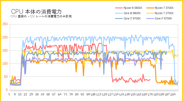 Ryzen 7 3700Xの消費電力を比較