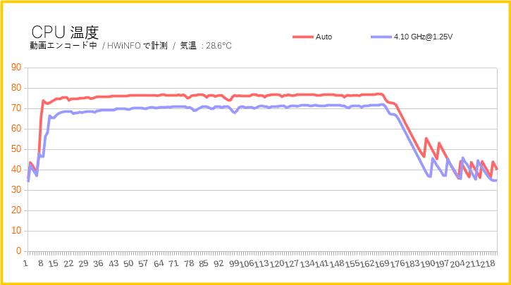 Ryzen 7 3700XのCPU温度