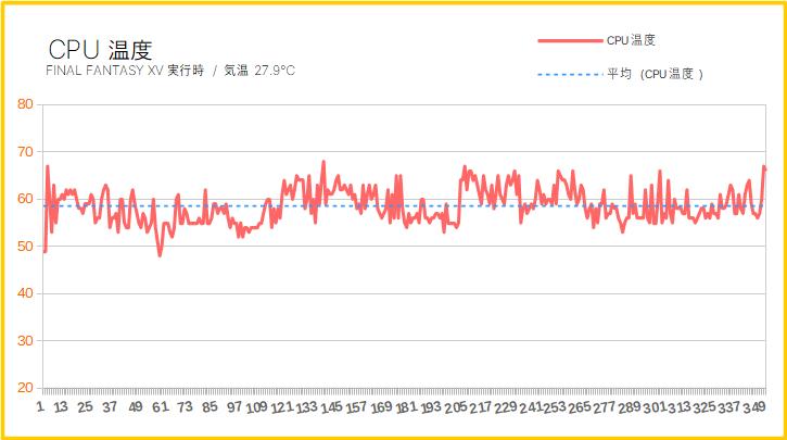 ガレリアXVのCPU温度