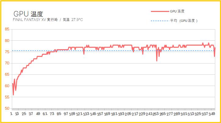 ガレリアXVのグラボ温度