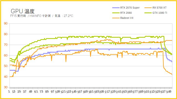 RTX 2070 SuperのGPU温度