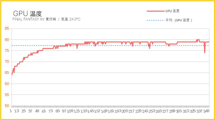GALLERIA RV5のグラボの温度