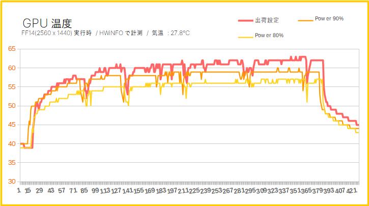 RTX 2060 SuperのGPU温度(低電圧化)