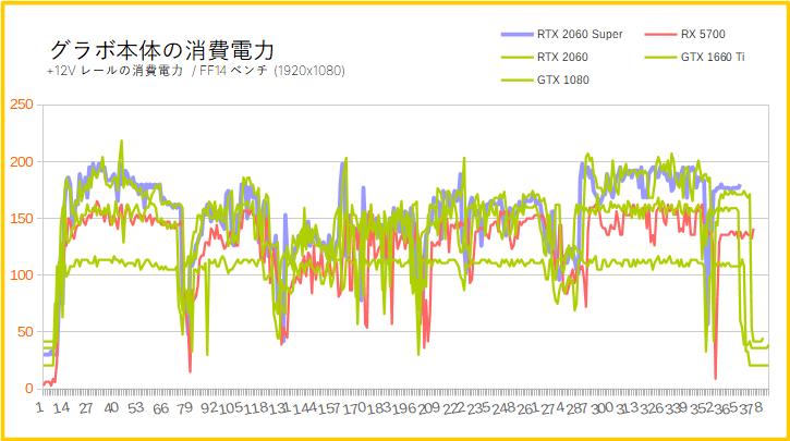 RTX 2060 Superの消費電力を比較(フルHD)