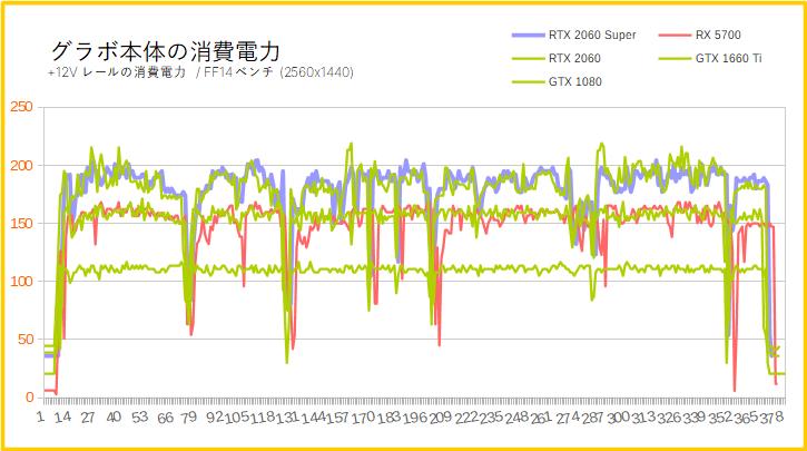 RTX 2060 Superの消費電力を比較(WQHD)