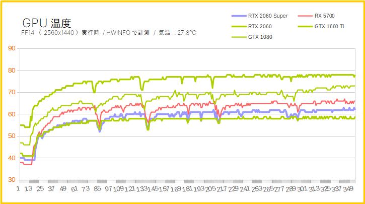 RTX 2060 SuperのGPU温度を比較