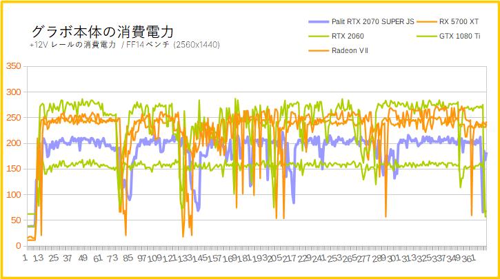 「Palit RTX 2070 SUPER JS」の消費電力