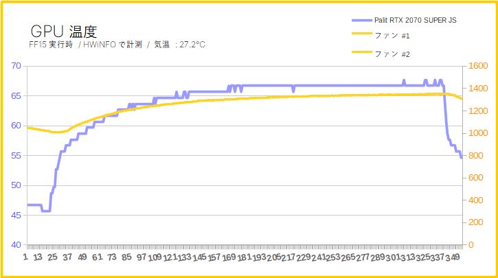 「Palit RTX 2070 SUPER JS」のGPU温度とファン回転数