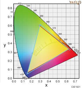 「Pixio PX279RP」の色域カバー率(sRGB)