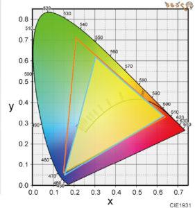 「Pixio PX279RP」の色域カバー率(AdobeRGB)