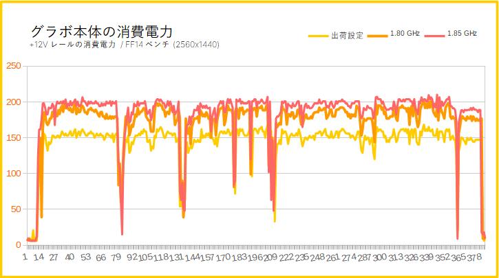 Radeon RX 5700の消費電力(オーバークロック時)