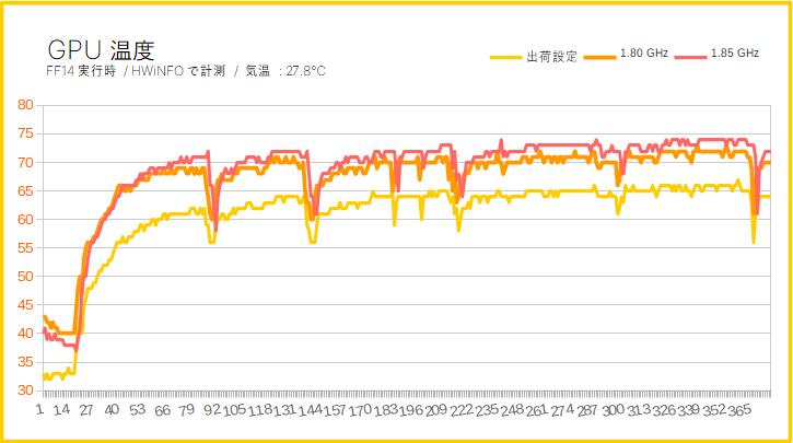 Radeon RX 5700のGPUコア温度(オーバークロック時)