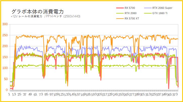 Radeon RX 5700の消費電力を比較(WQHD)