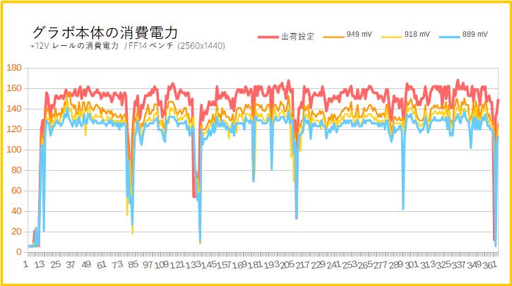 Radeon RX 5700の消費電力を比較(低電圧化)