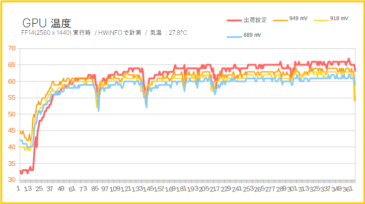 Radeon RX 5700のGPUコア温度を比較(低電圧化)
