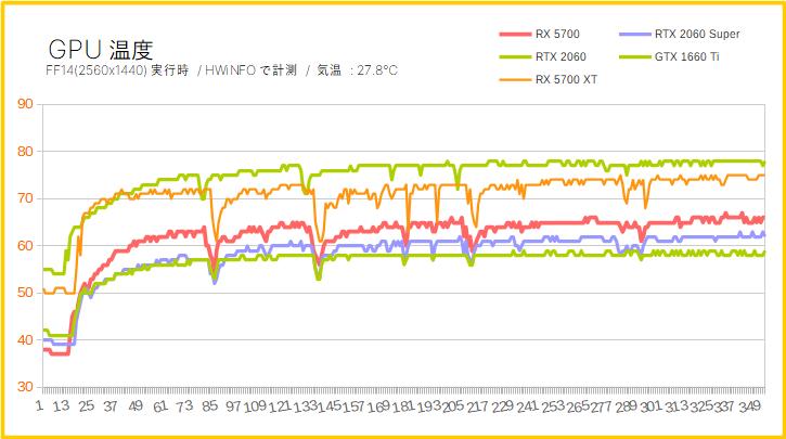 Radeon RX 5700のGPU温度を比較