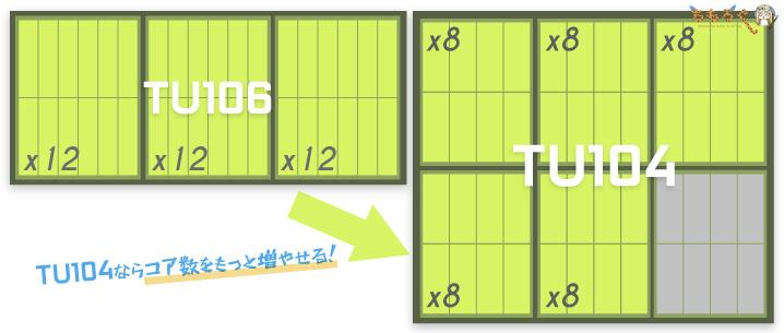 RTX 2070 Superは「TU104」チップを採用