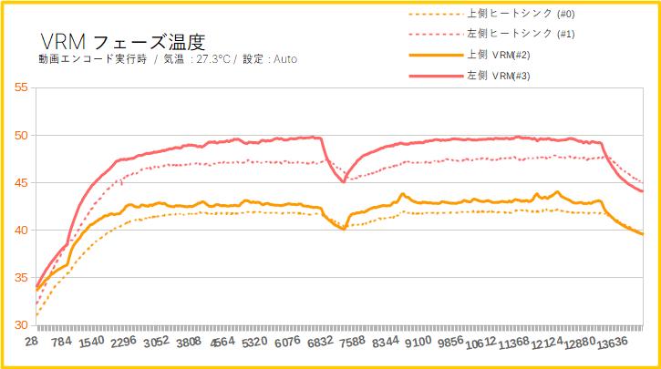 MEG X570 ACEのVRMフェーズ回路の温度(Auto設定)