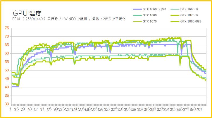 GTX 1660 SuperのGPUコア温度(比較)