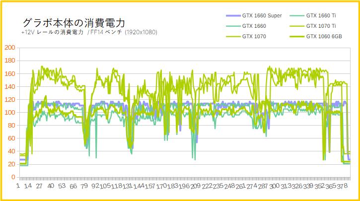 GTX 1660 Superの消費電力(フルHD)