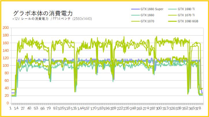 GTX 1660 Superの消費電力(WQHD)