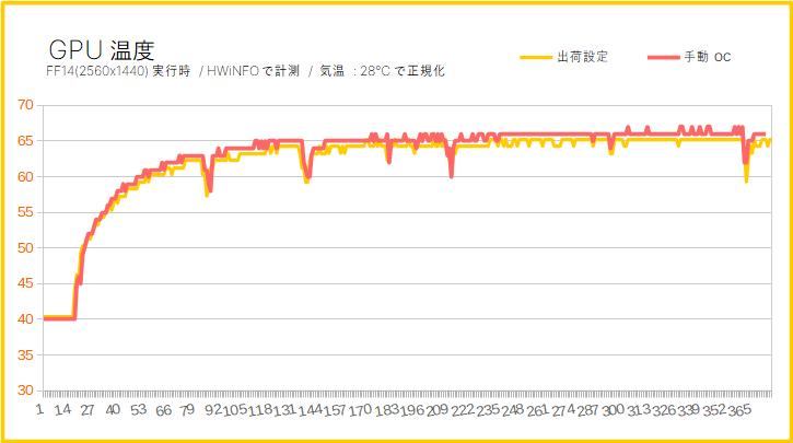 GTX 1660 SuperのGPUコア温度(オーバークロック)