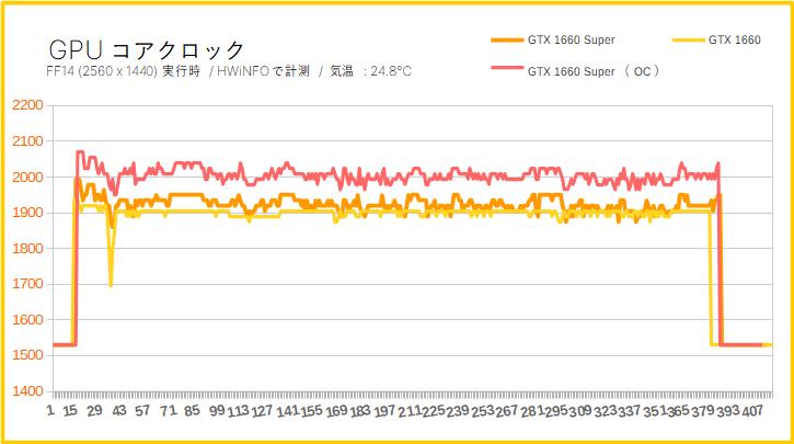 GTX 1660 Superの実効クロック周波数