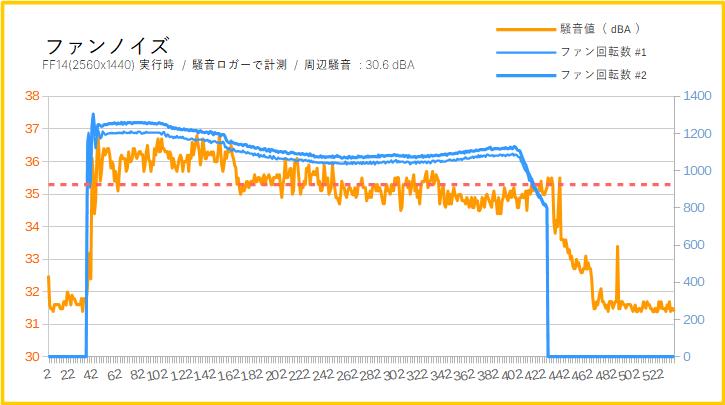 MSI RTX 2080 SUPER GAMING X TRIOのファン動作音(騒音値)