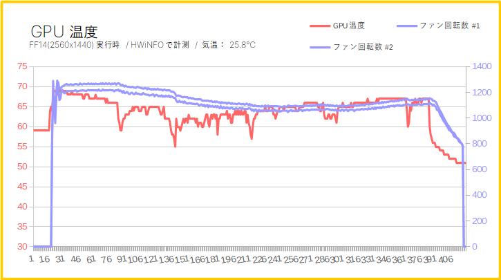 MSI RTX 2080 SUPER GAMING X TRIOのGPU温度(冷却性能)