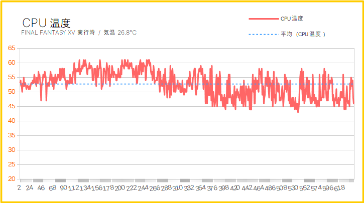 AstromedaのCPU温度
