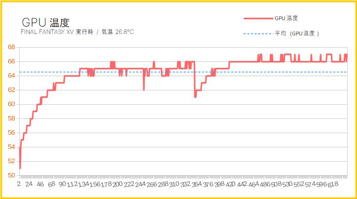 Astromedaのグラボ温度
