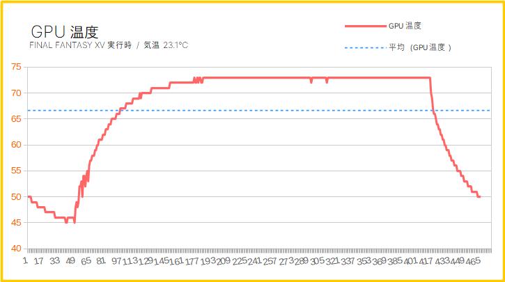 ガレリアXFのグラボ温度