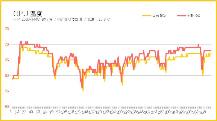 RTX 2080 SuperのGPU温度(オーバークロック時)