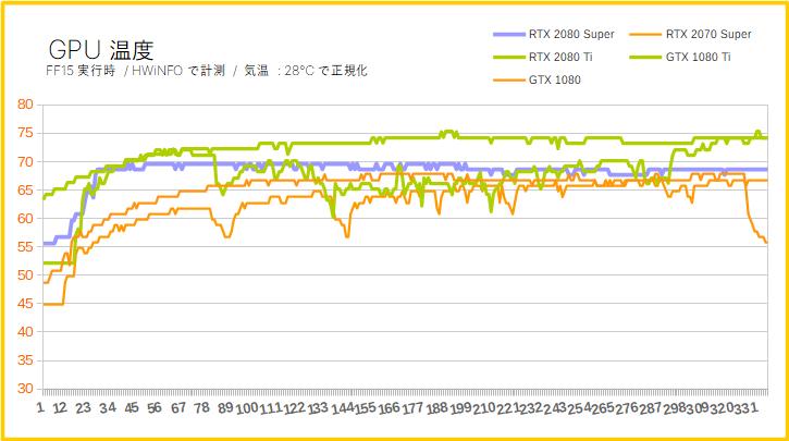 RTX 2080 SuperのGPU温度を比較