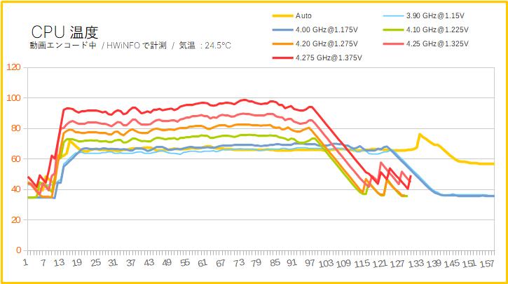 Ryzen 9 3950Xのオーバークロック時のCPU温度