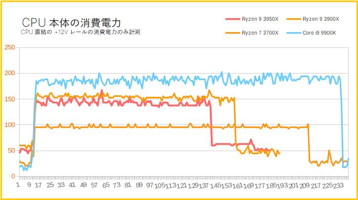 Ryzen 9 3950Xの消費電力を比較