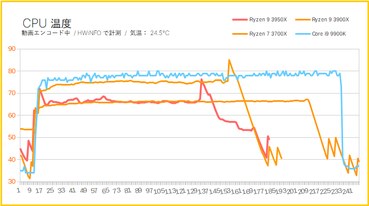 Ryzen 9 3950XのCPU温度を比較