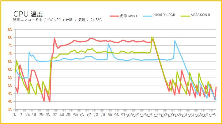 ASSASSIN IIIでRyzen 9 3950Xを冷却してみた(CPU温度の変化)