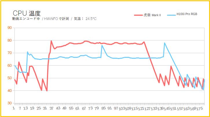 CPU温度の比較(水冷 vs 空冷)