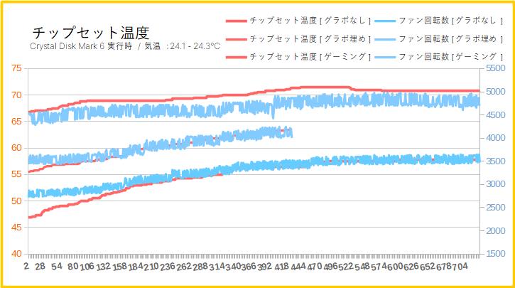 ASRock X570 Taichiをレビュー(チップセット温度とファン回転数)