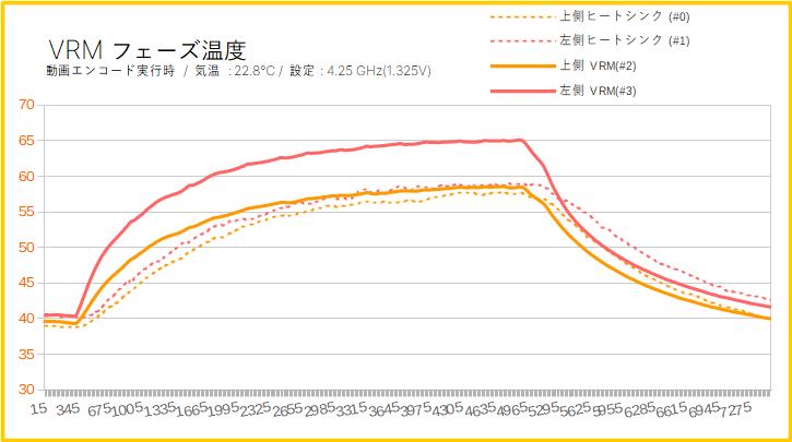 ASRock X570 Taichiをレビュー(VRMフェーズの温度を計測)