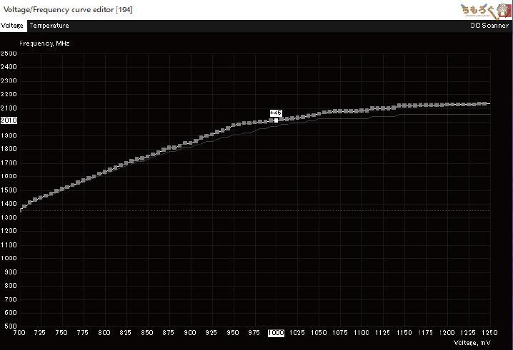 RTX 2080 Tiのオーバークロック設定