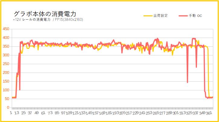 RTX 2080 Tiのオーバークロック時のGPU温度