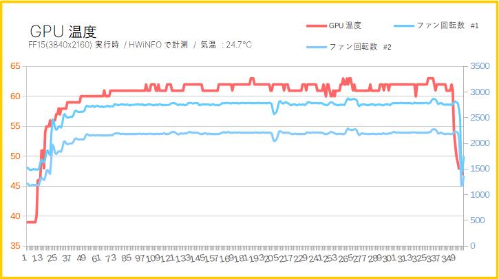 GPU温度とファン回転数