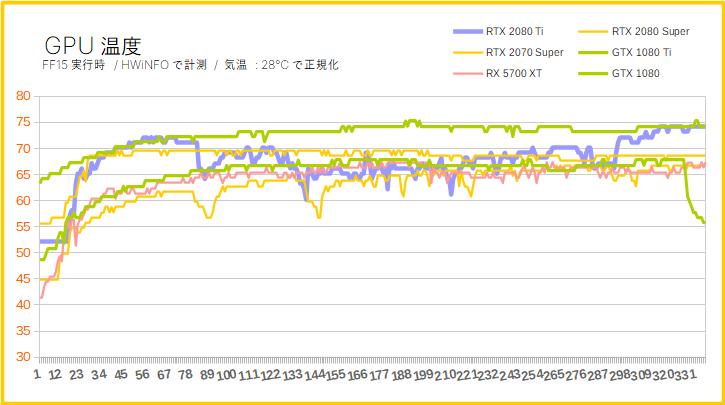 RTX 2080 TiのGPU温度を比較