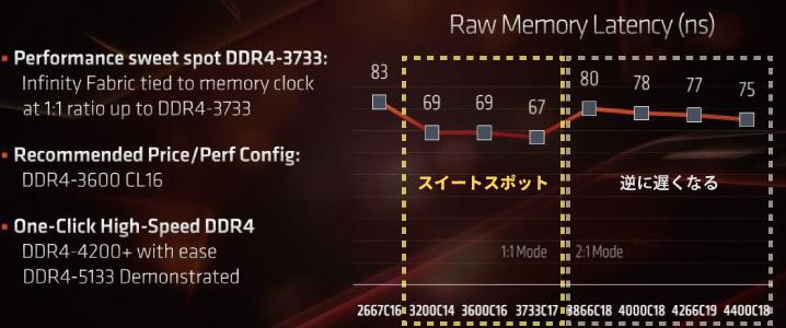 第3世代Ryzen(Zen2)のメモリクロックのスイートスポット