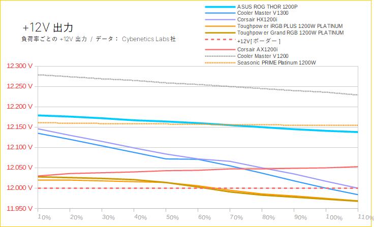 +12V出力の負荷率別まとめ(1200W級)
