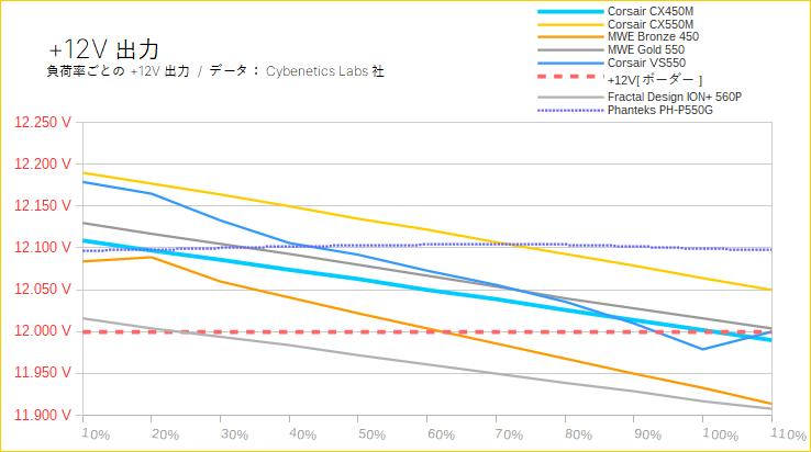 +12V出力の負荷率別まとめ(450W級)