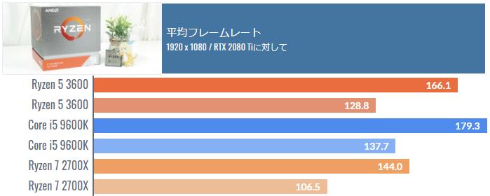 Ryzen 5 3600のゲーミング性能を比較