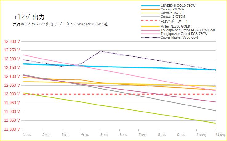 +12V出力の負荷率別まとめ(750 Wモデルで比較)